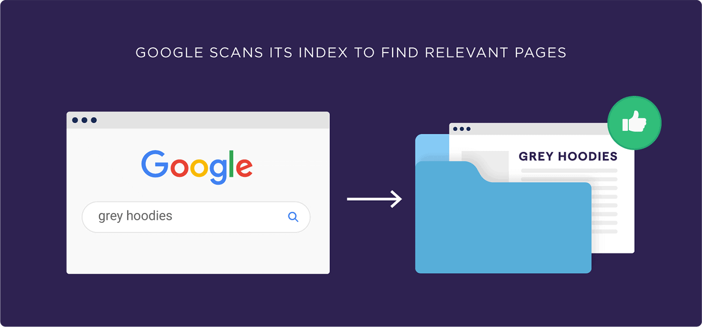 Google scans its index to find relevant pages