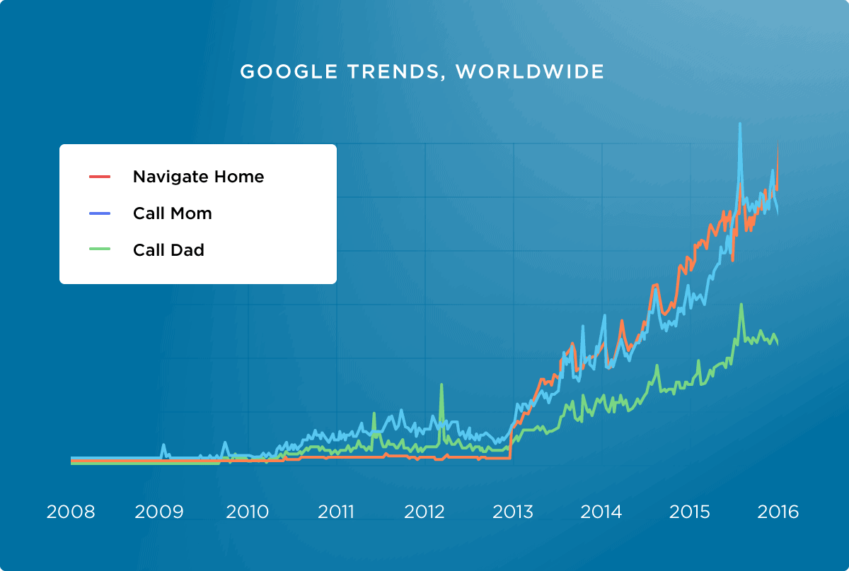 Google Trends, Worldwide