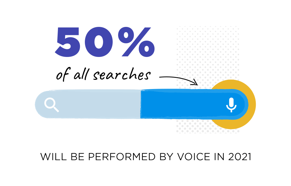 Half of all searches will be performed by voice in 2021