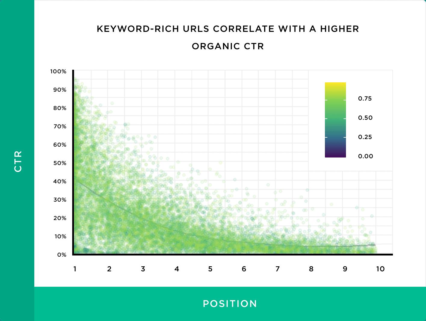 Keyword-rich URLs correlate with a higher organic CTR