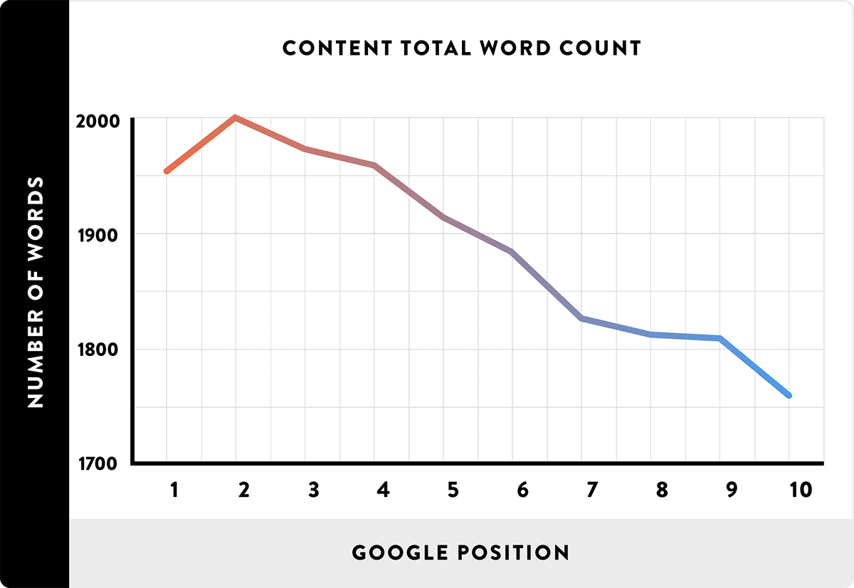 Long form content ranks best in Google