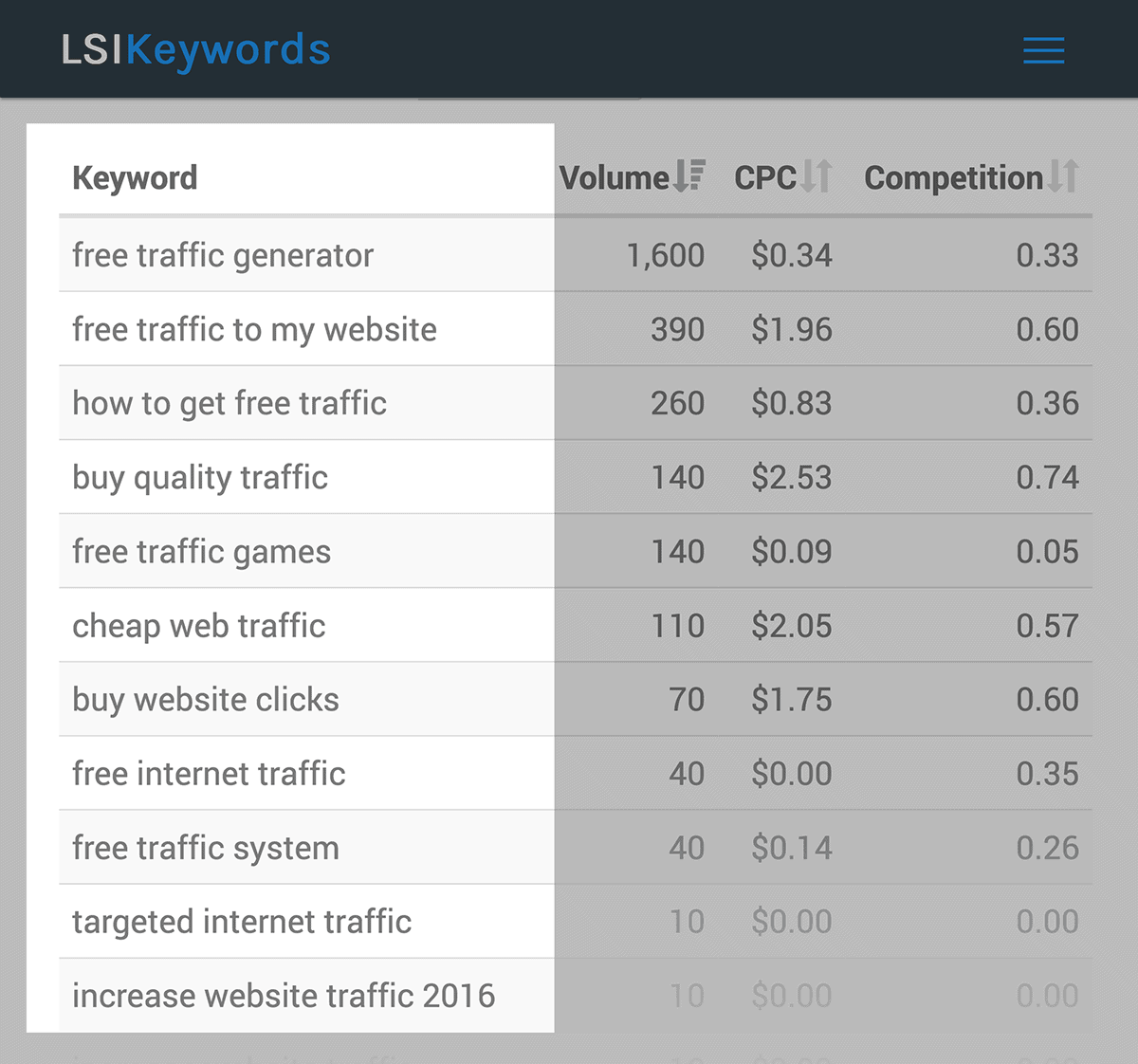 "LSIKeywords results for ""increase website traffic"""
