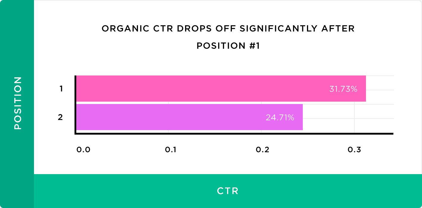Organic CTR drops off significantly after position #1