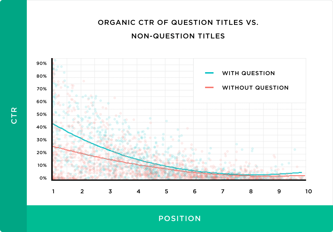 Organic CTR of question titles .vs. Non-question titles