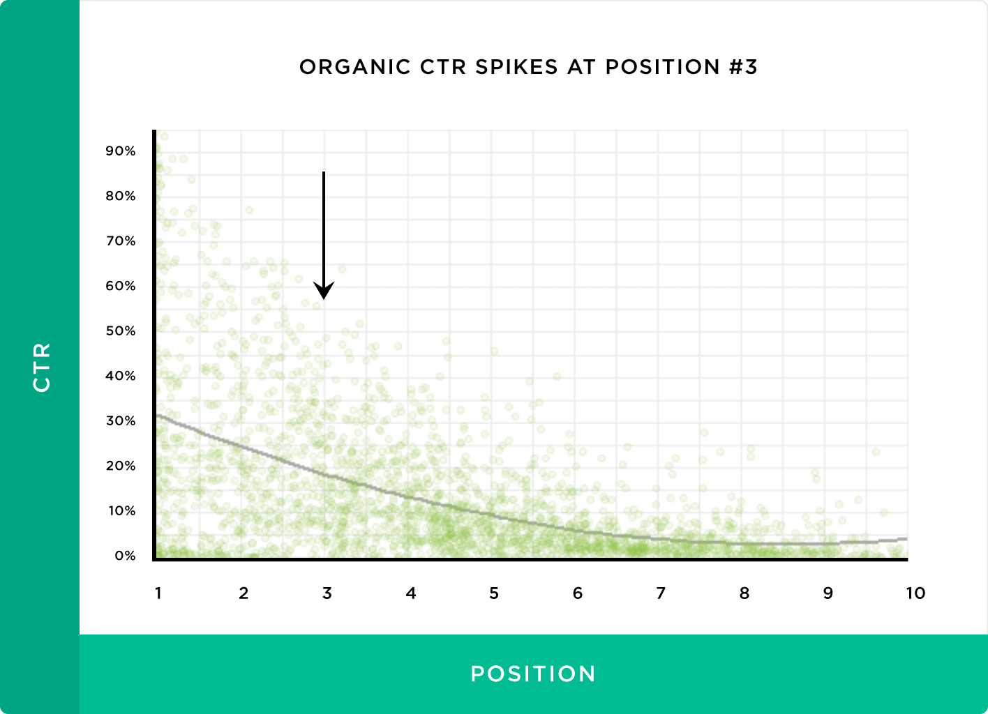 Organic CTR spikes at position #3