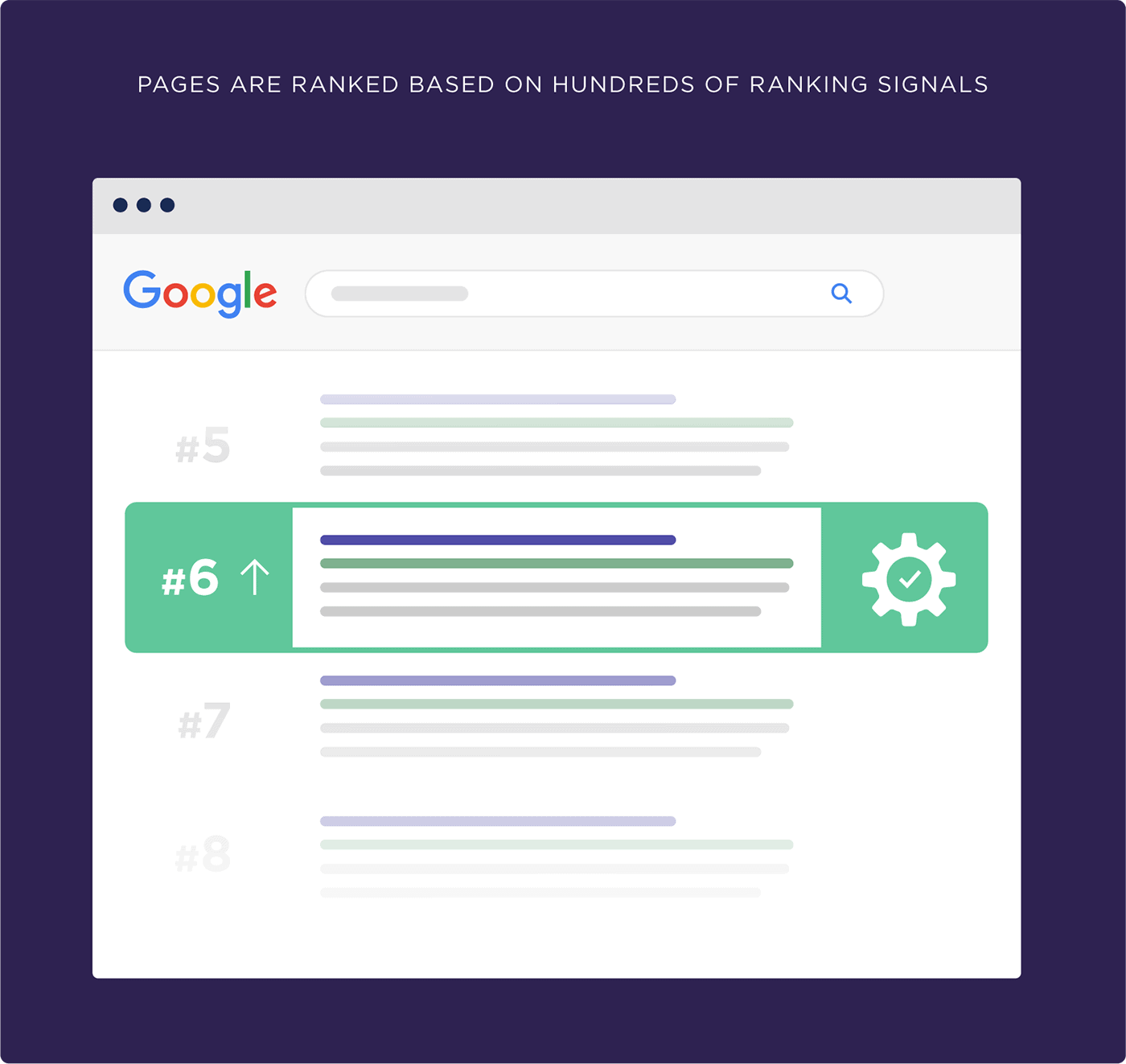 Pages are ranked based on hundreds of ranking signals