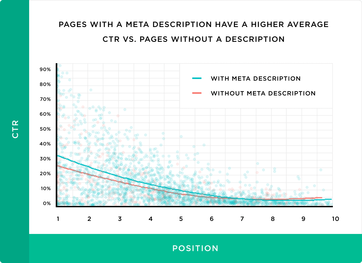 Pages with a meta description have a higher average CTR .vs. Pages without a description