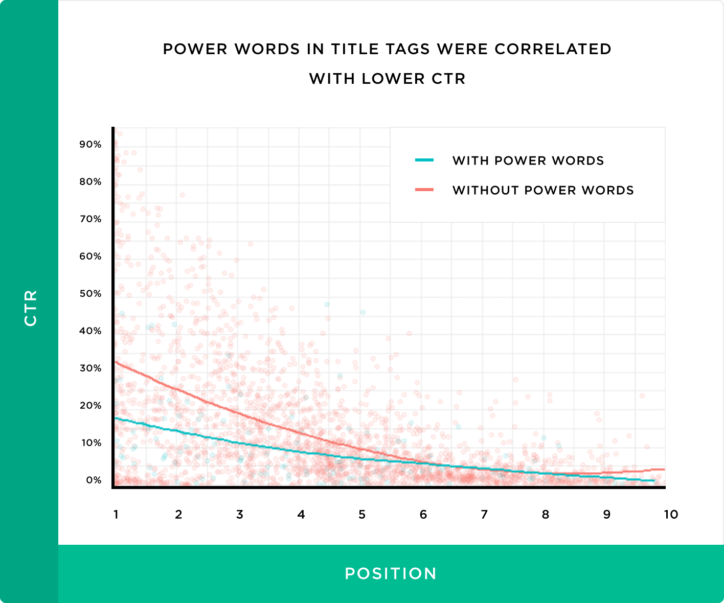 Power words in title tags were correlated with lower CTR