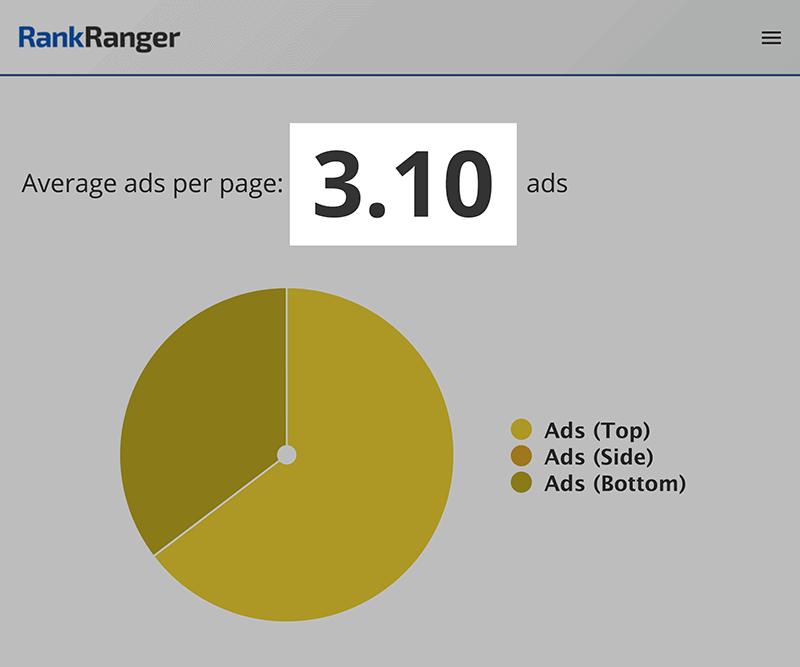 RankRanger – Ads per page