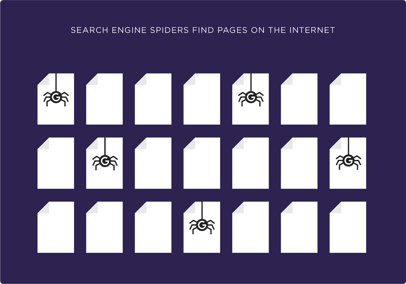 Search engine spiders find pages on the internet