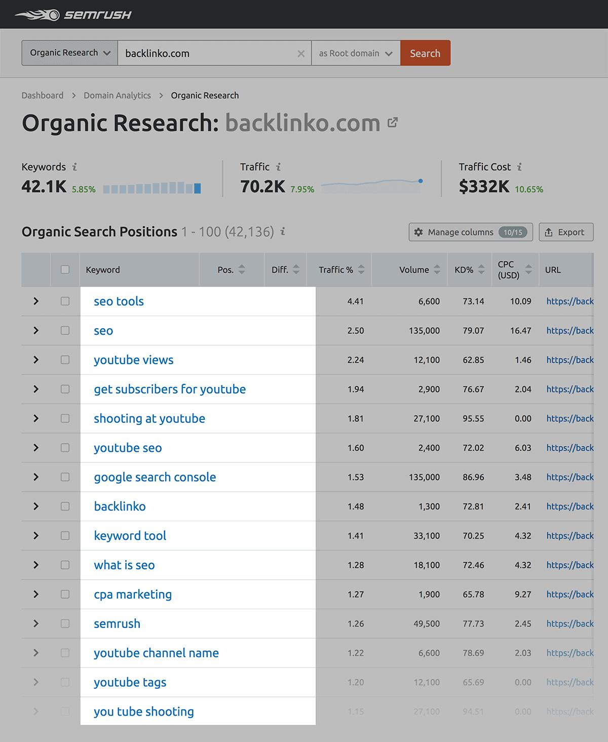 SEMrush – Keyword results for Backlinko