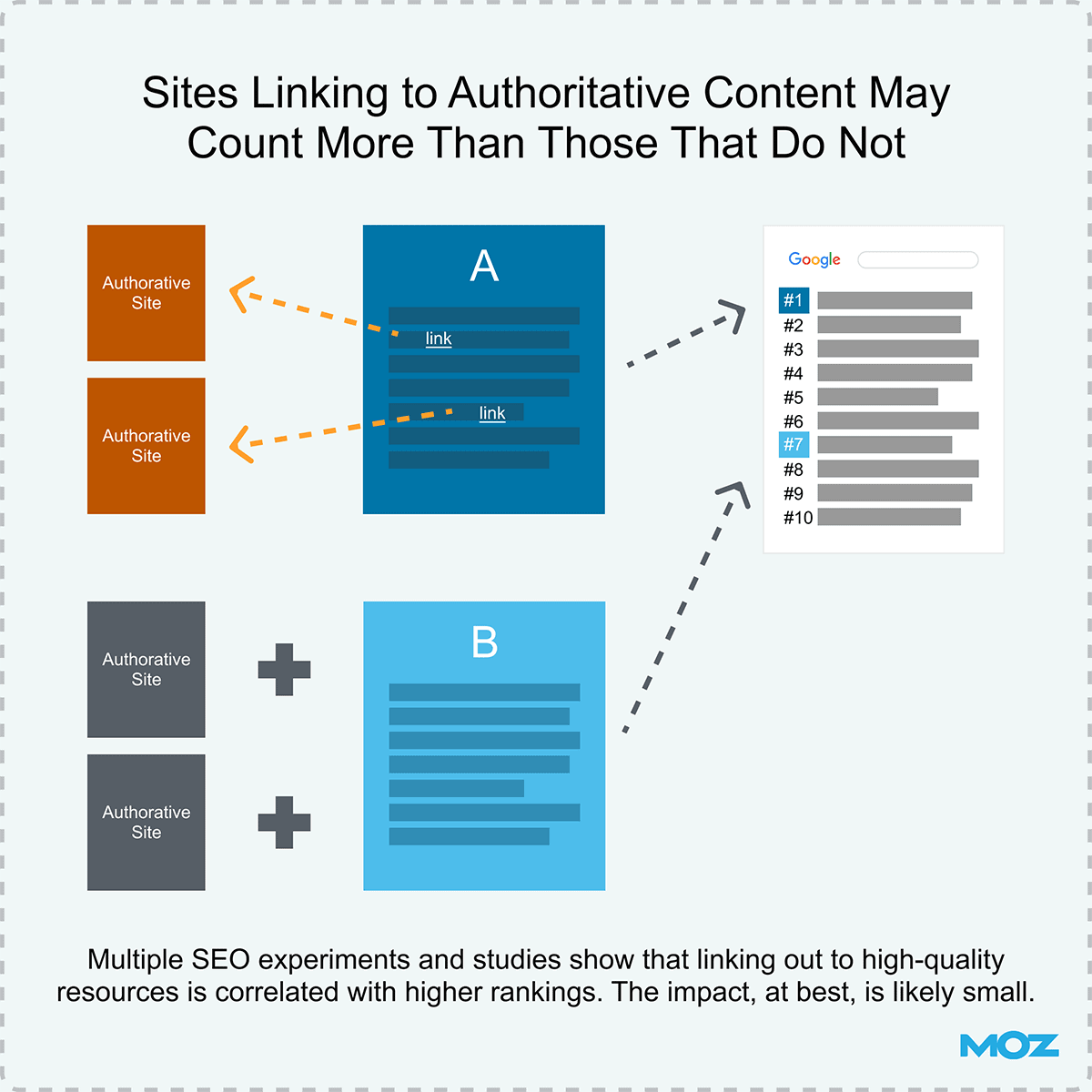 Sites linking to authoritative content may count more than those that do not