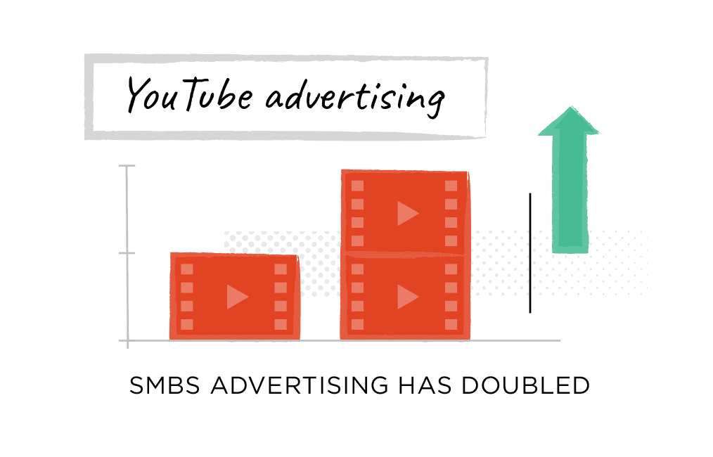 SMBs advertising has doubled