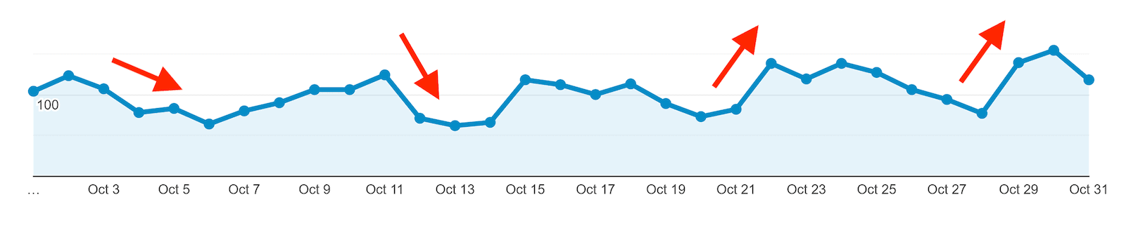 Spikes and dips in one-month traffic