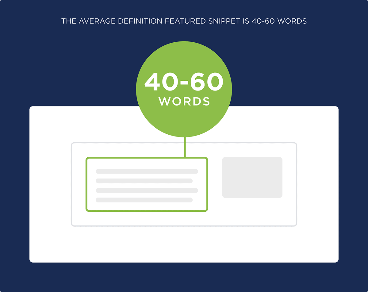 The average Definition Featured Snippet is 40-60 words