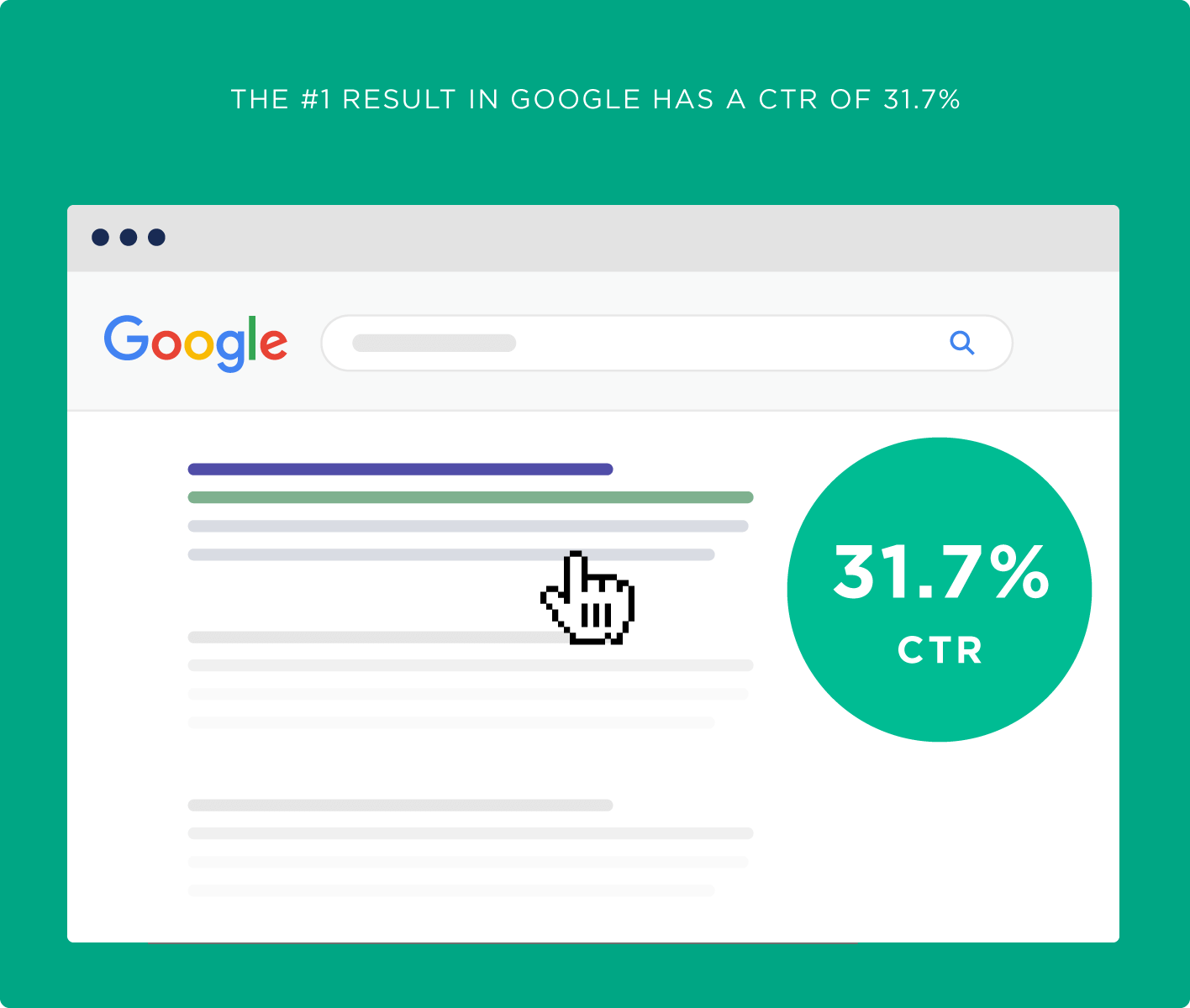 The first result in Google has a CTR of 31.7%