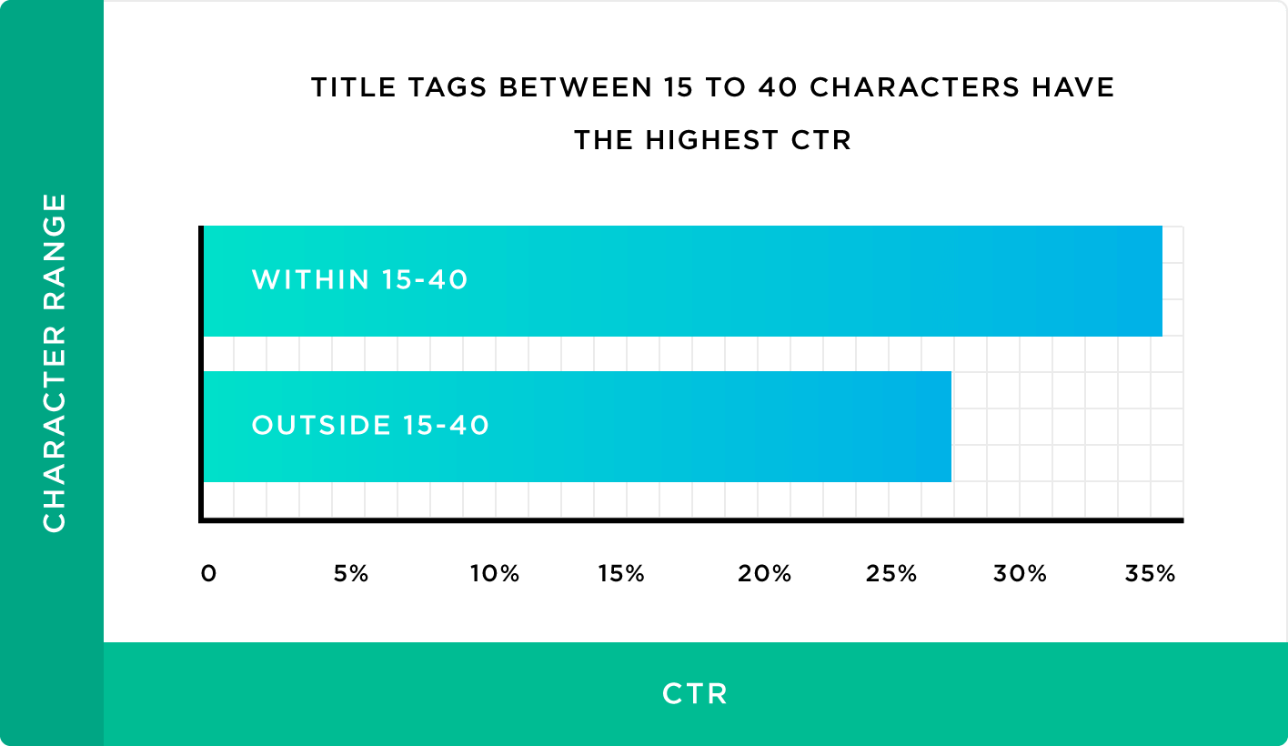 Title tags between 15 to 40 characters have the highest CTR