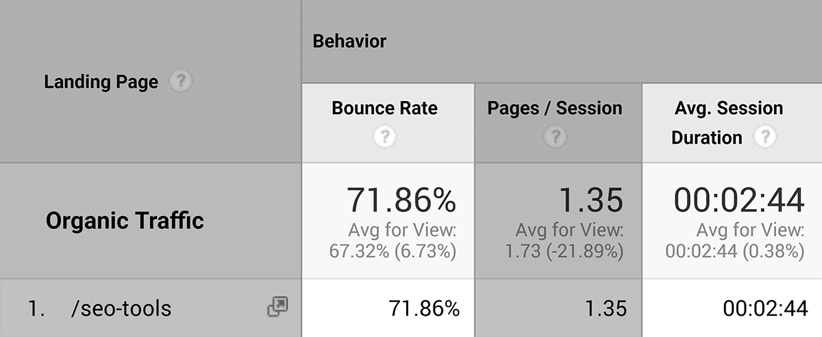 "User Interaction stats for ""SEO Tools"" post"