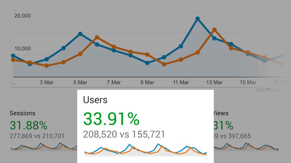Wijzer over de Basisschool – Google Analytics