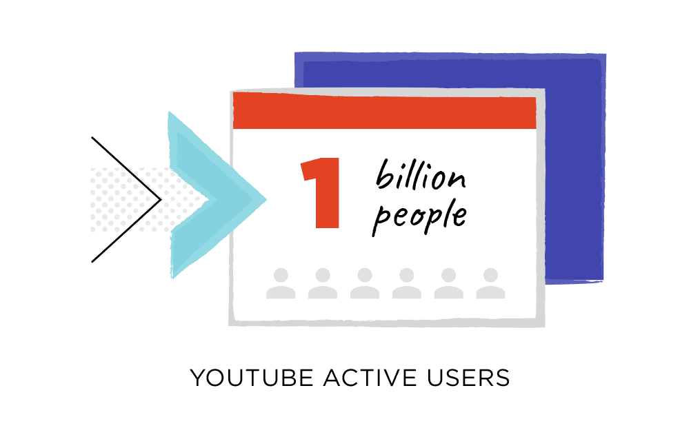 YouTube has a billion active users