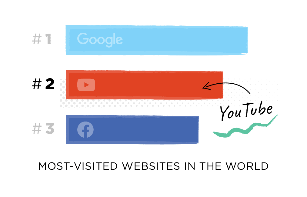 YouTube is the 2nd most-visited website in the world