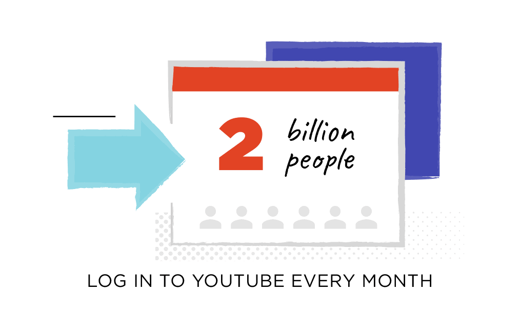 2 billion people log in to YouTube every month