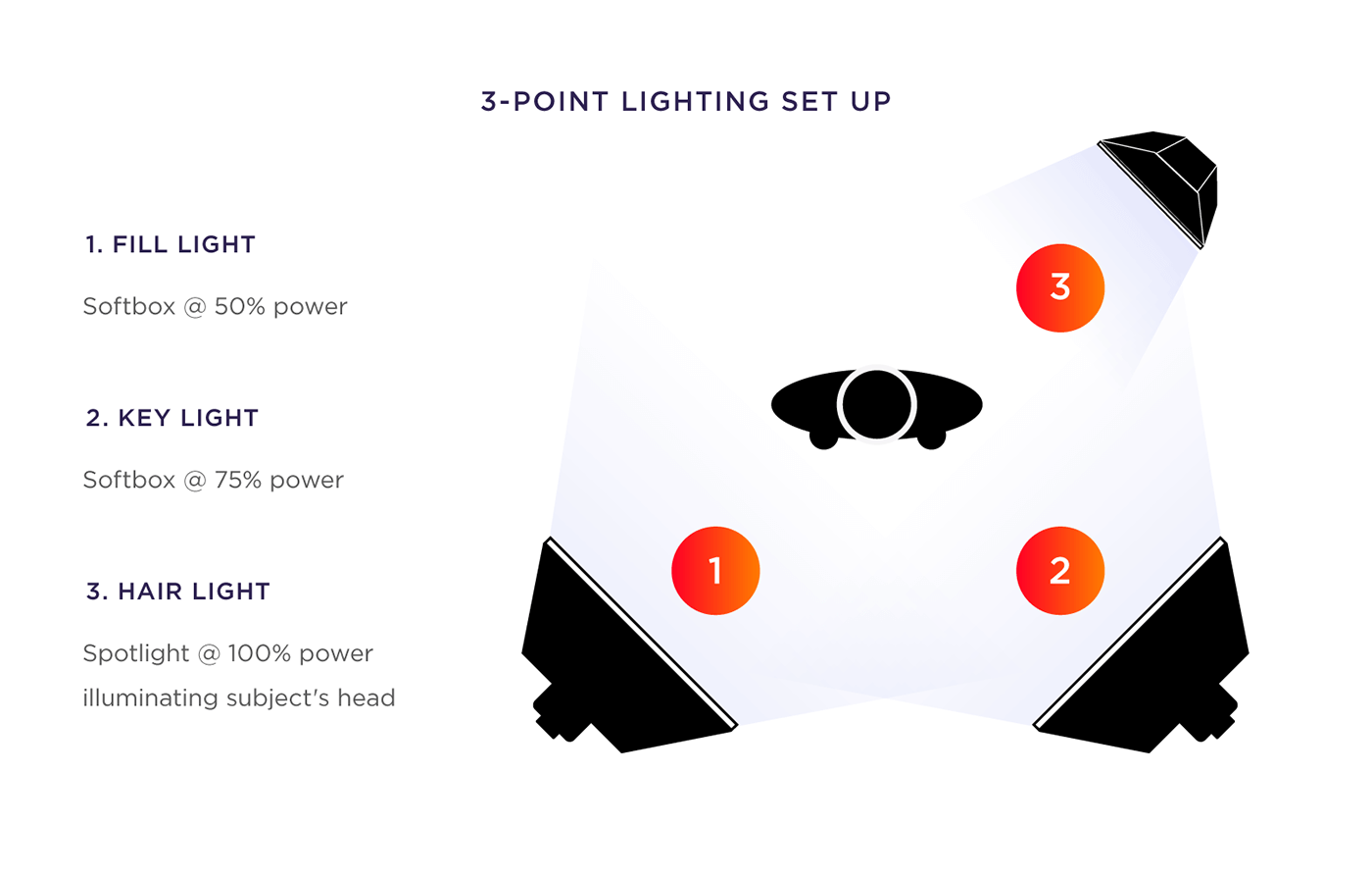 3-point lighting set up