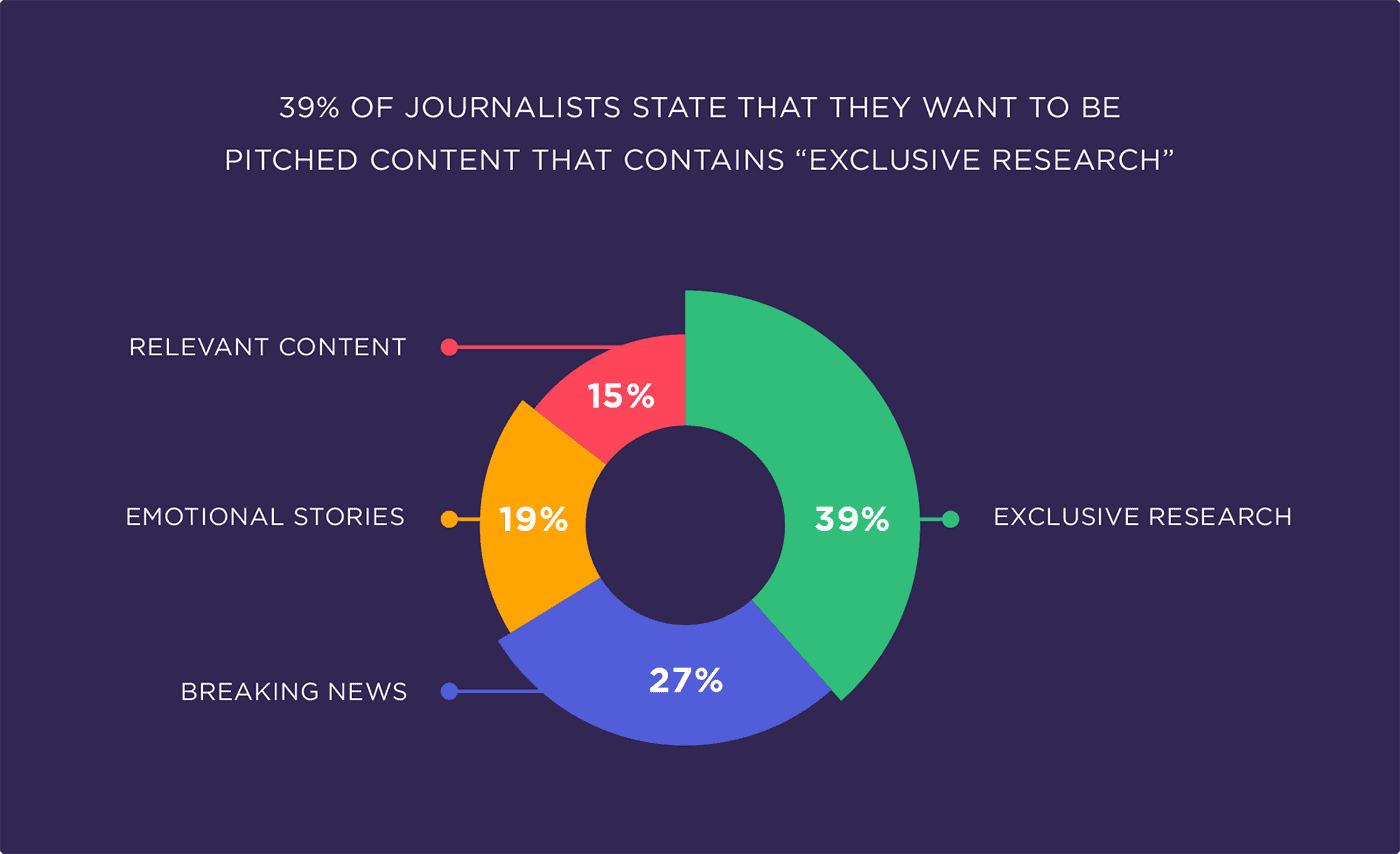 """39% of journalists state that they want to be pitched content that contains """"Exclusive research"""""""