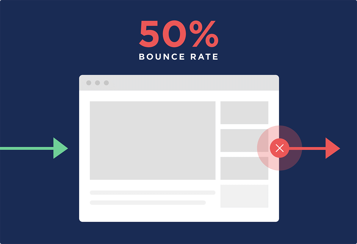 50 percent of users bounce from your page