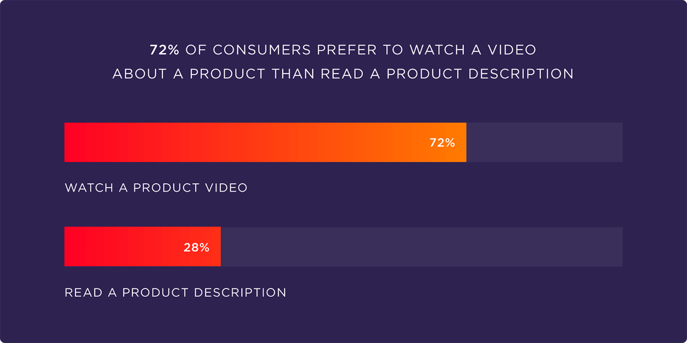 72% of consumers prefer to watch a video about a product than read a product description