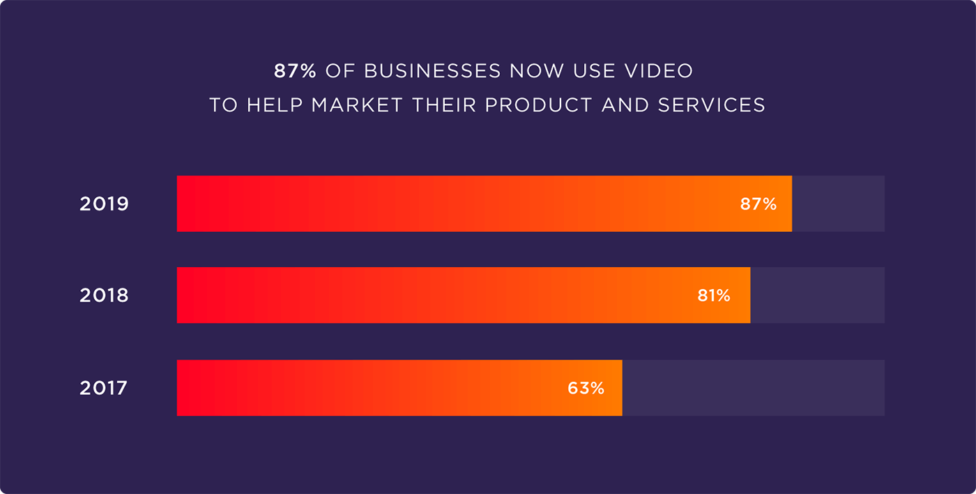 87% of businesses now use video to help market their product and services