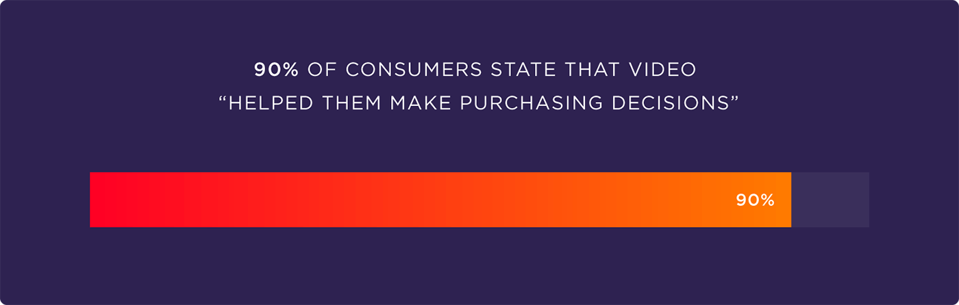 "90% of consumers state that video ""helped them make purchasing decisions"""