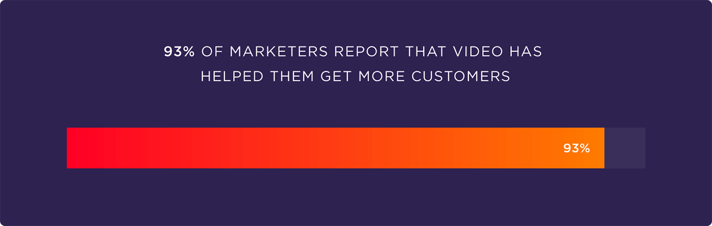 93% of marketers report that video has helped them get more customers