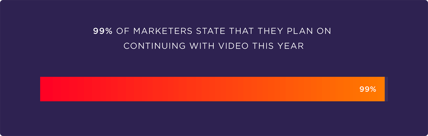 99% of marketers state that they plan on continuing with video this year
