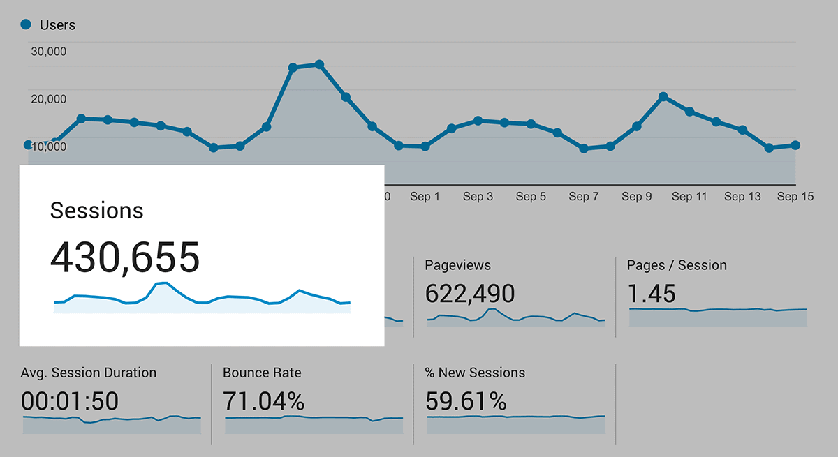 Backlinko – Monthly website visitors