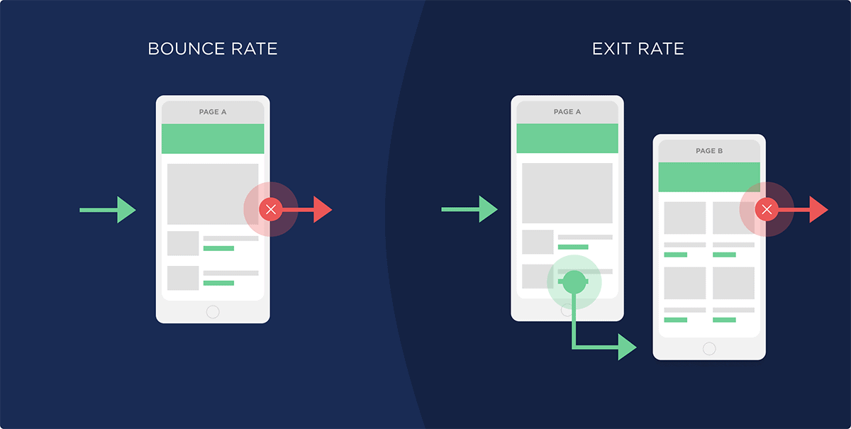 Bounce rate .vs. Exit rate