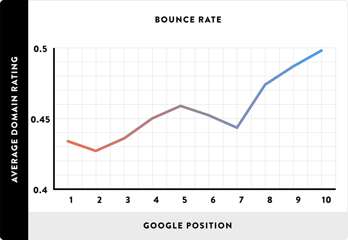 Bounce rate is closely correlated to first page Google rankings