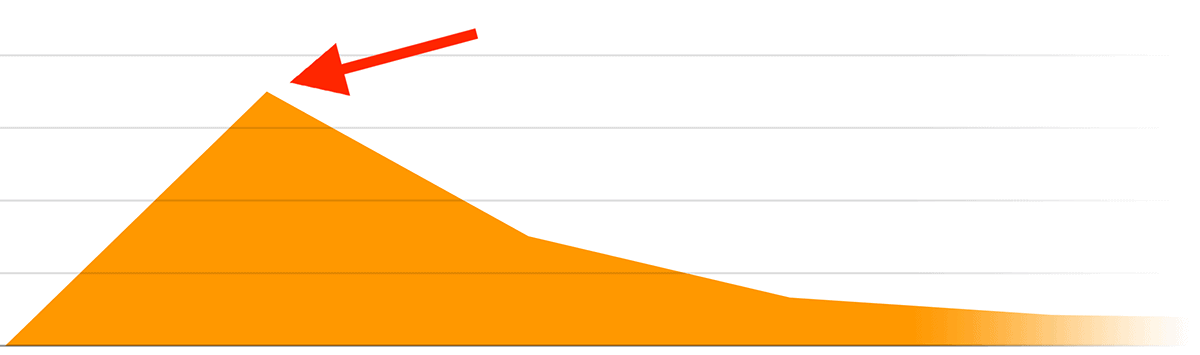 First 24 hours traffic spike