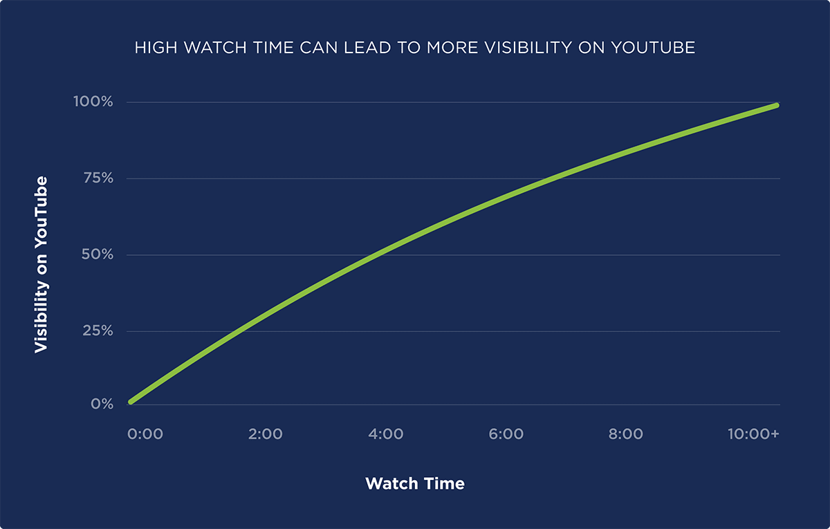 High watch time can lead to more visibility on YouTube