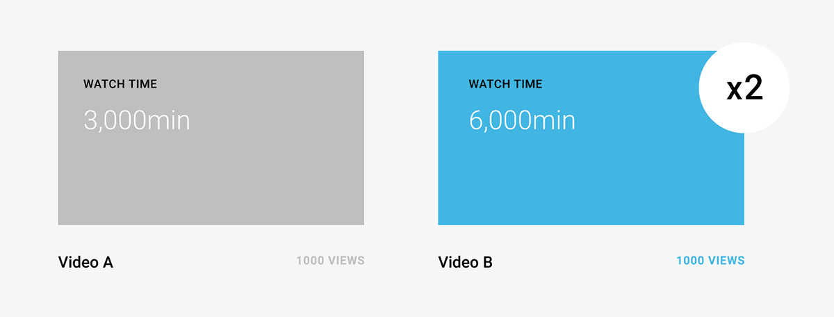 Longer videos accumulate more watch time
