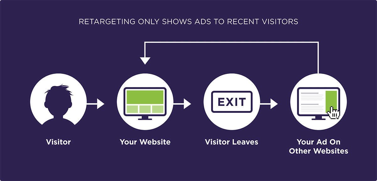 Retargeting only shows ads to recent visitors