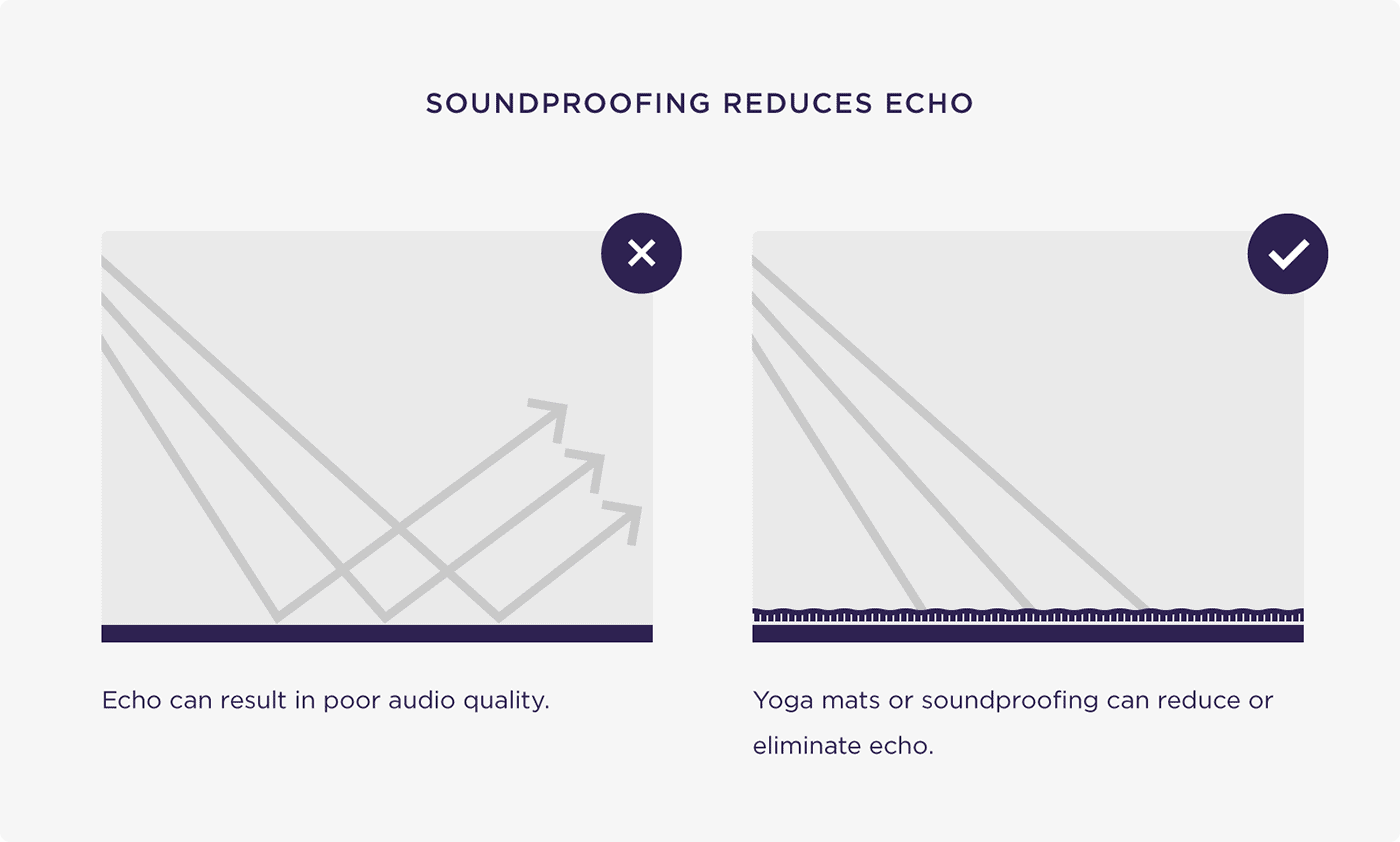 Soundproofing reduces echo