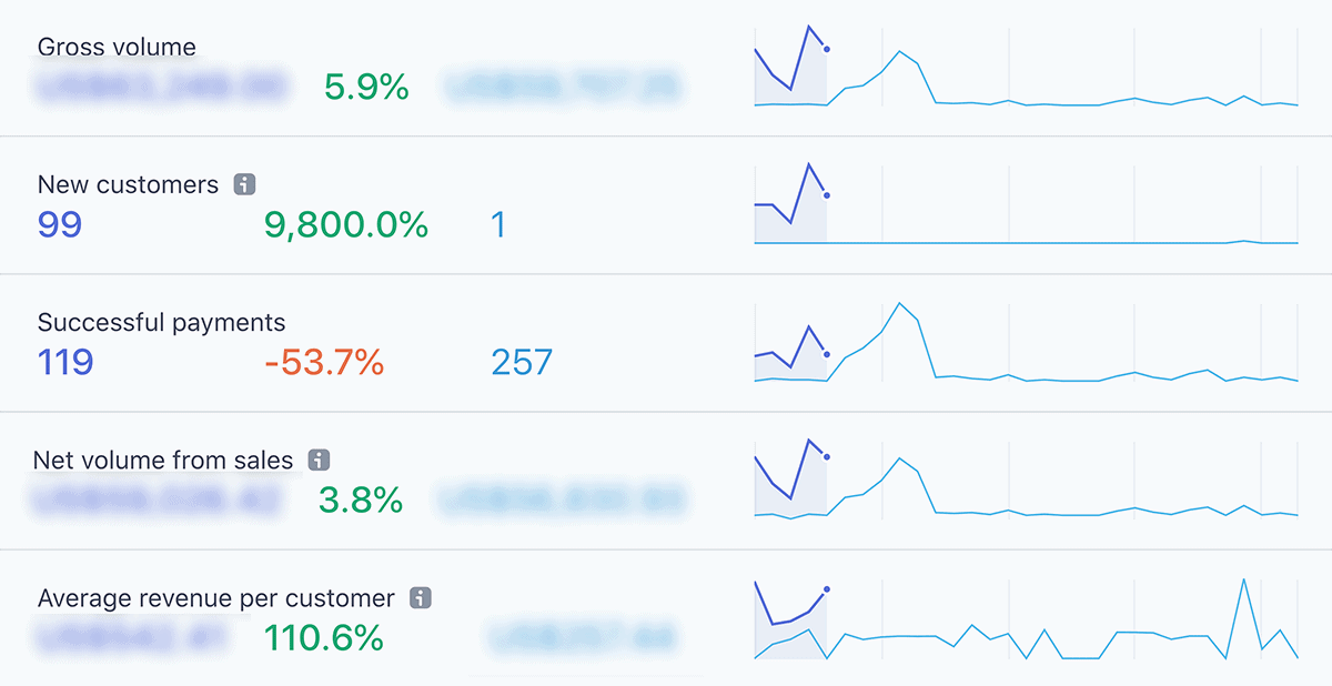 Stripe analytics