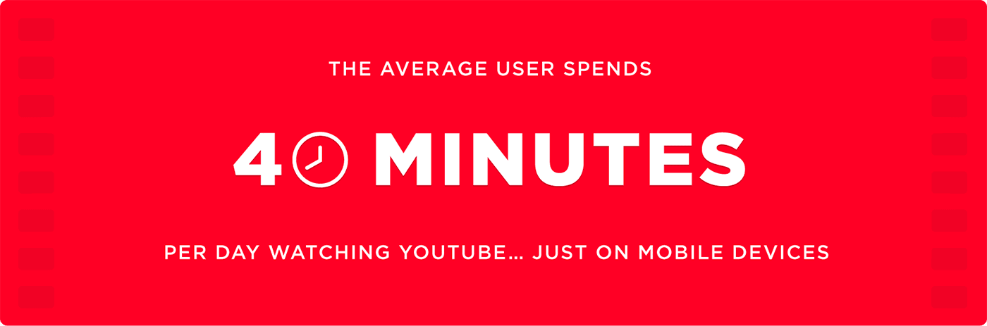 The average user spends 40 minutes per day watching YouTube just on mobile devices