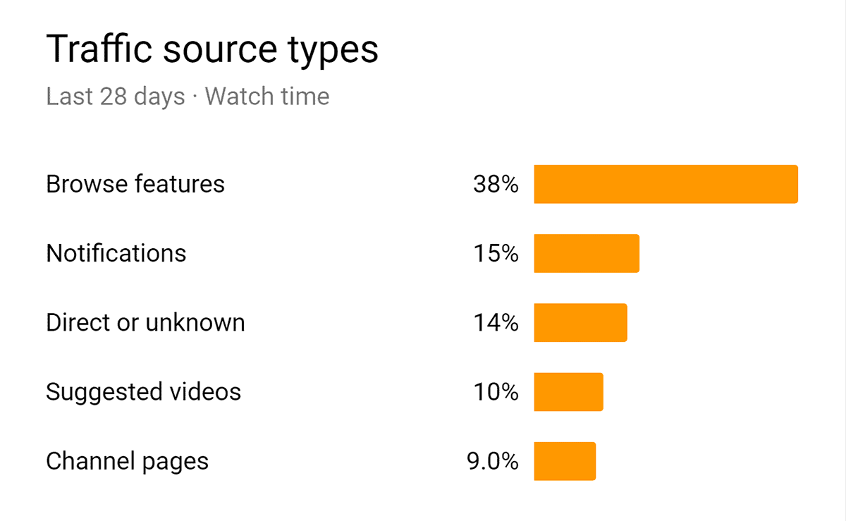 Traffic Source report