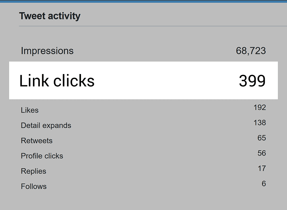 Tweet activity – Link clicks