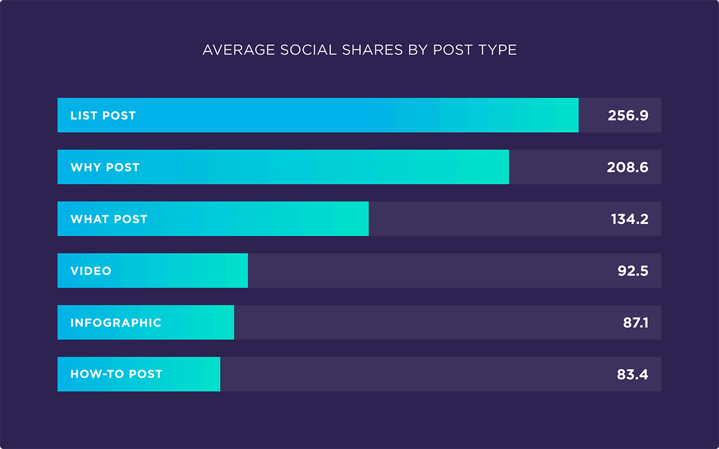 Average social shares by post type