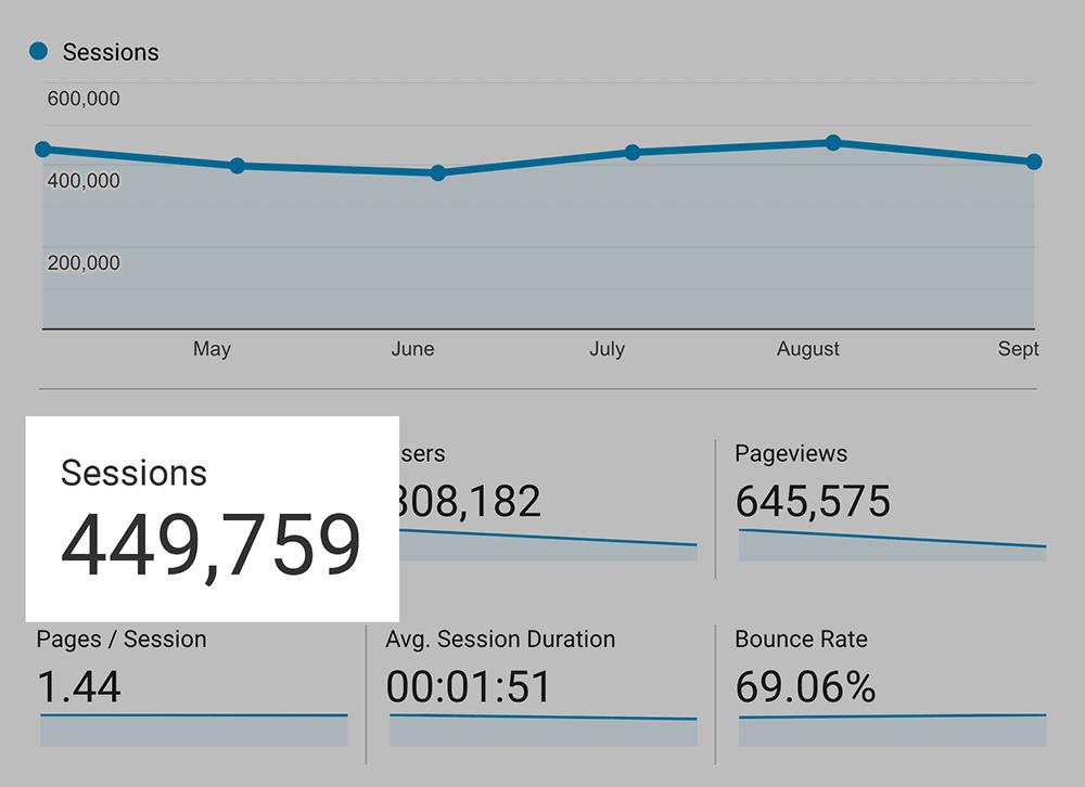 Backlinko blog – Monthly traffic