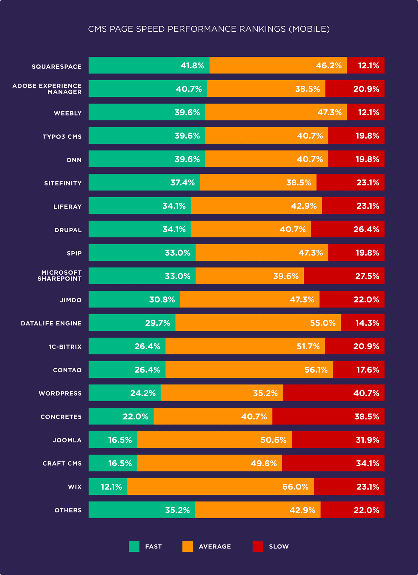 CMS page speed performance rankings (Mobile)