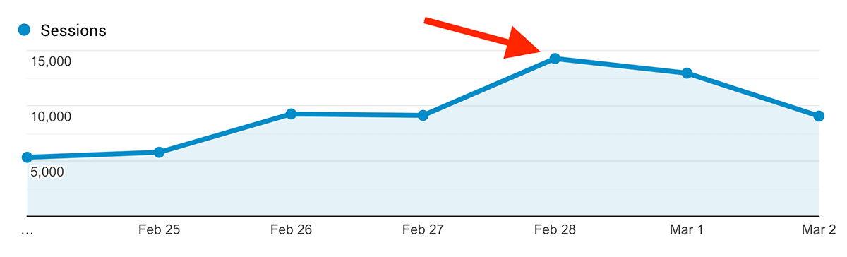 Day-one traffic spike